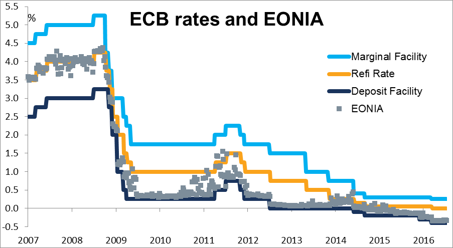Interest rate tables - Eonia interest rate